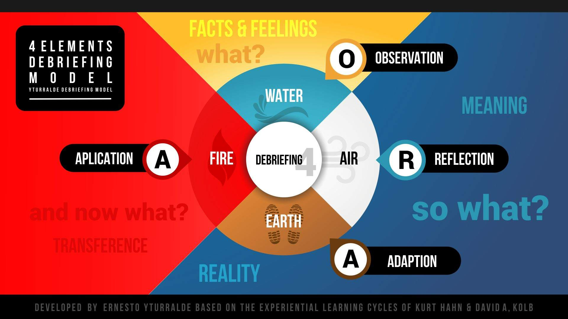 Debriefing Model: 4 elements: Water, Air, Earth and Fire | Ernesto Yturralde
